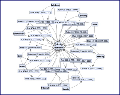 Forschungsbüro: Business Intelligence & Data Mining on
